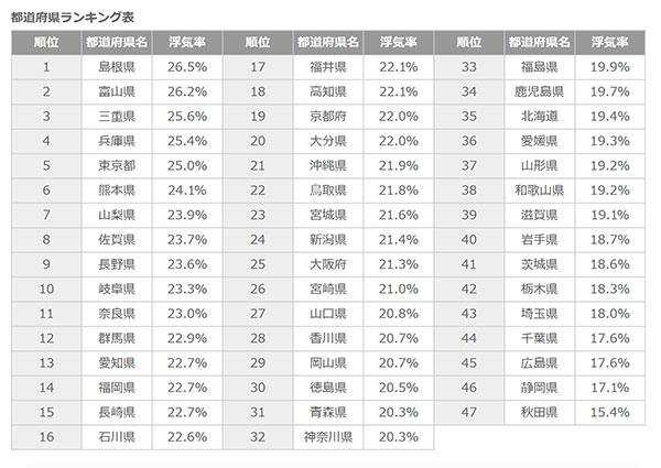 全国浮気率ランキング全国一覧表