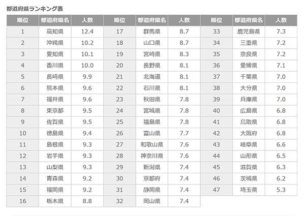 全国経験人数ランキング全国一覧表
